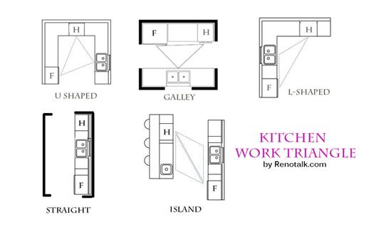 image for Guide to Layout and Configurations for Your Kitchen